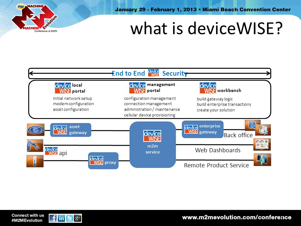 what is deviceWISE End to End Security Back office Web Dashboards api
