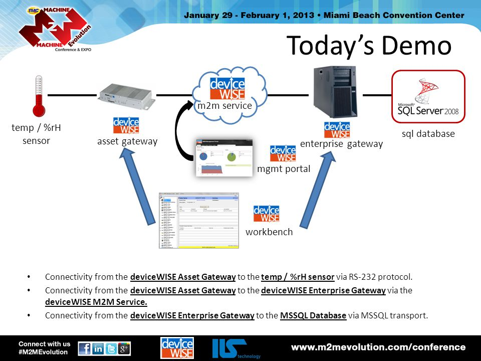 Today's Demo m2m service temp / %rH sensor sql database asset gateway