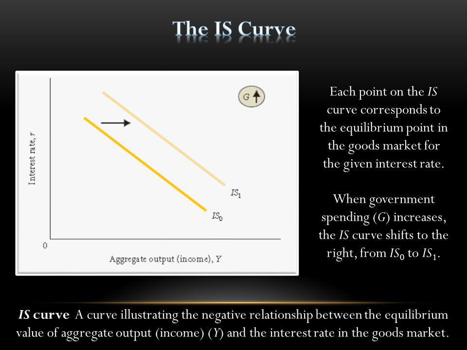 The IS Curve Each point on the IS curve corresponds to the equilibrium point in the goods market for the given interest rate.