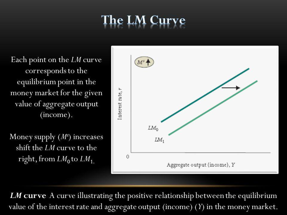 The LM Curve Each point on the LM curve corresponds to the equilibrium point in the money market for the given value of aggregate output (income).