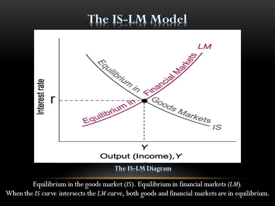 The IS-LM Model The IS-LM Diagram. Equilibrium in the goods market (IS). Equilibrium in financial markets (LM).