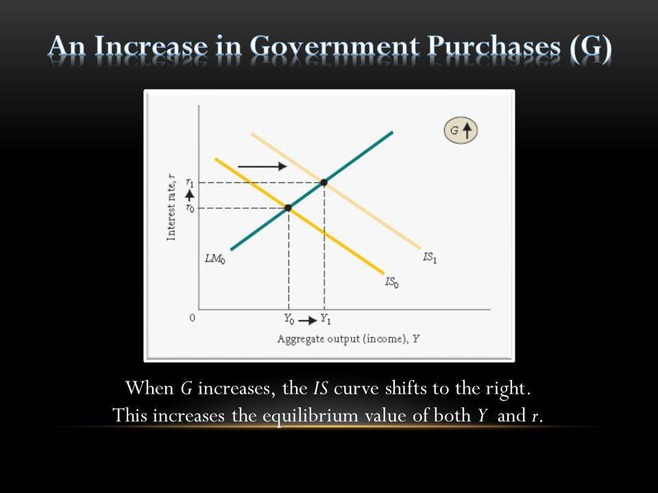 An Increase in Government Purchases (G)