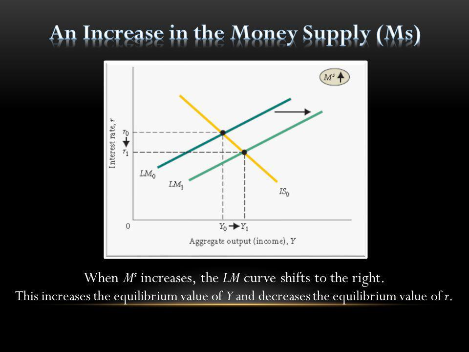 An Increase in the Money Supply (Ms)