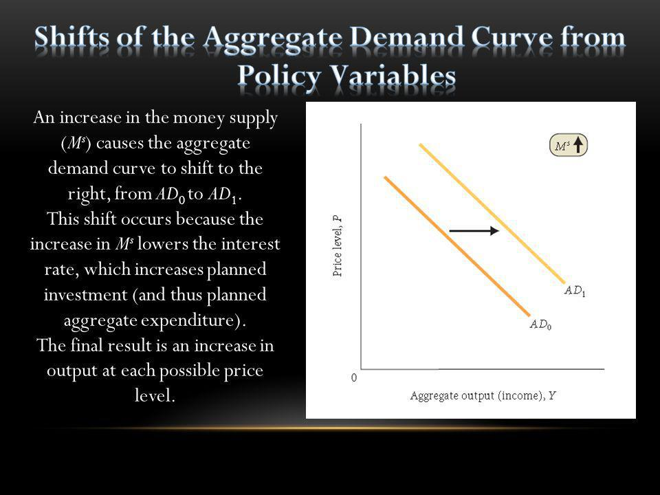 Shifts of the Aggregate Demand Curve from Policy Variables