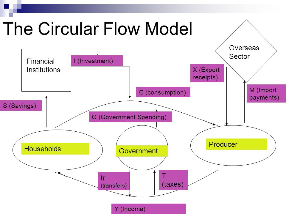 the five sector circular flow model The circular flow of econom ic activity is a sim  circular-flow model was altered to incorpo­ rate the government sector and suggest.