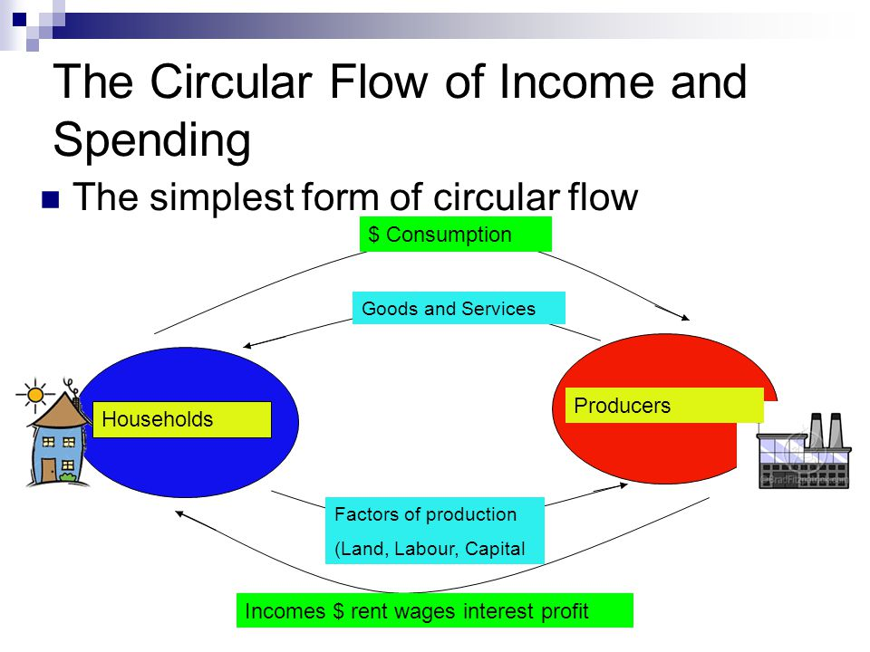 The circular flow model ppt video online download the circular flow of income and spending ccuart Image collections