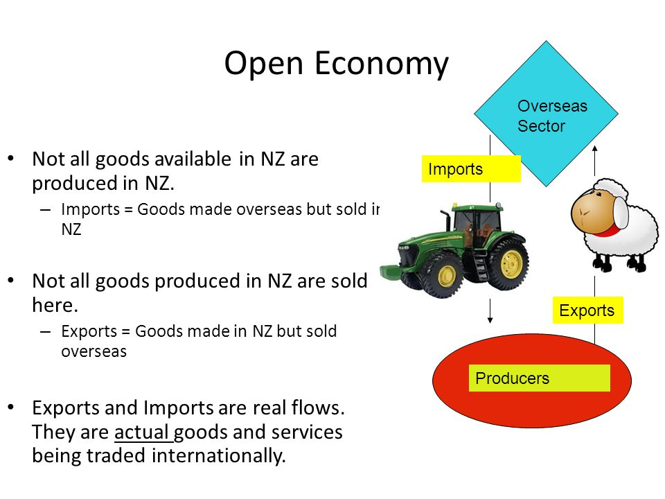Open Economy Not all goods available in NZ are produced in NZ.