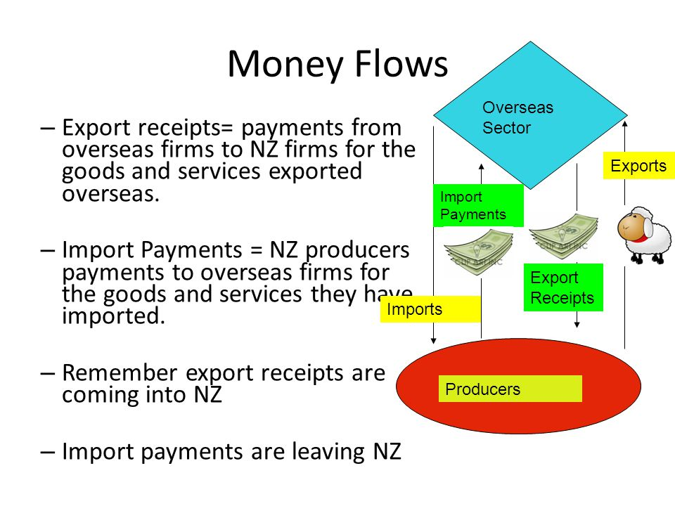 Money Flows Overseas Sector. Export receipts= payments from overseas firms to NZ firms for the goods and services exported overseas.