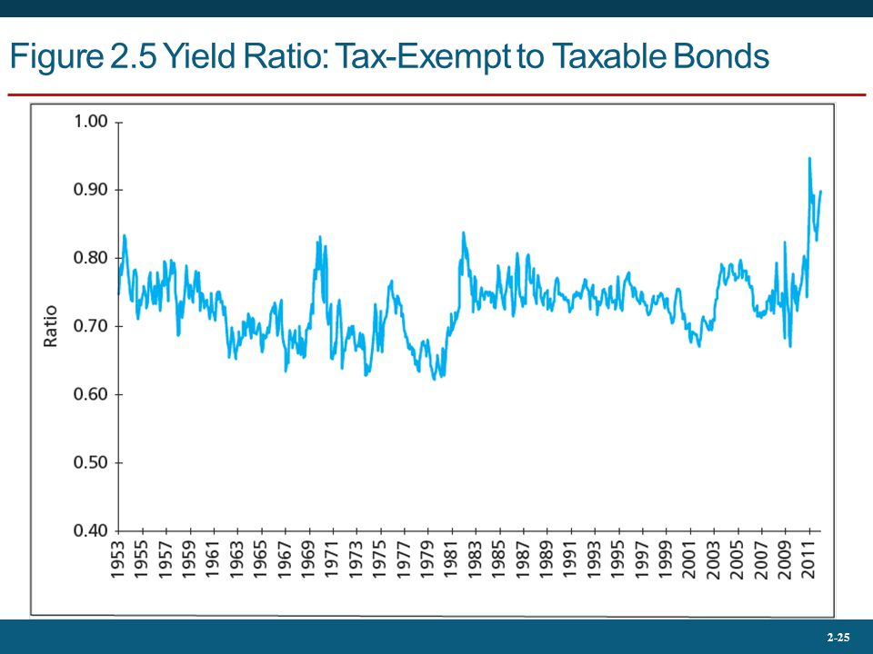 Figure 2.5 Yield Ratio: Tax-Exempt to Taxable Bonds