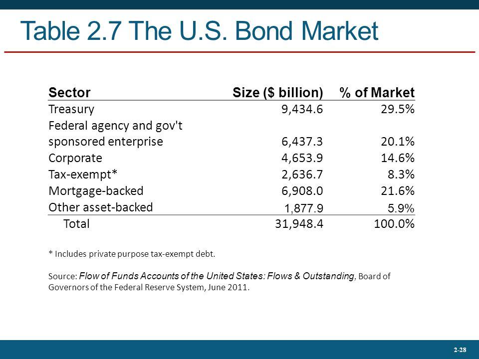 Table 2.7 The U.S. Bond Market