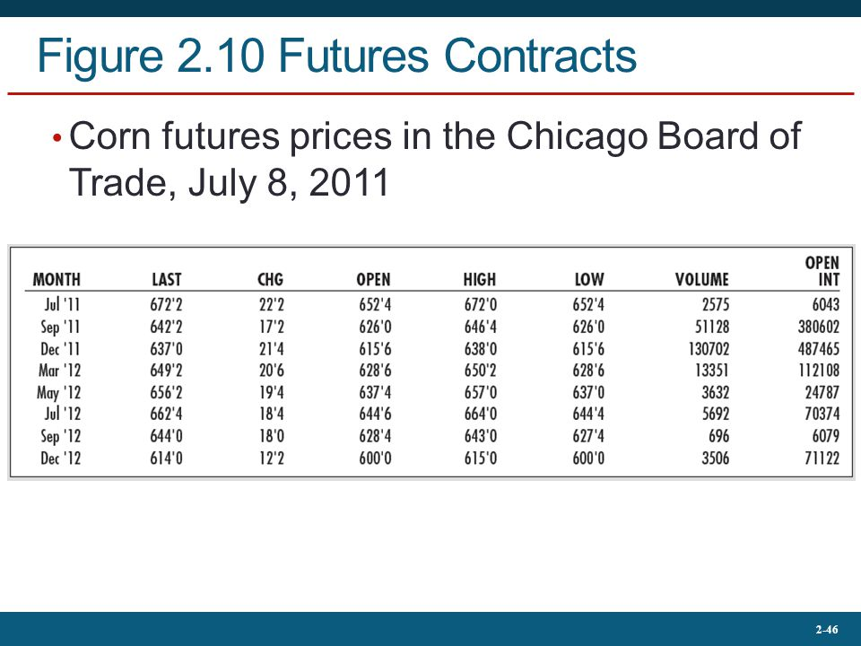 Figure 2.10 Futures Contracts