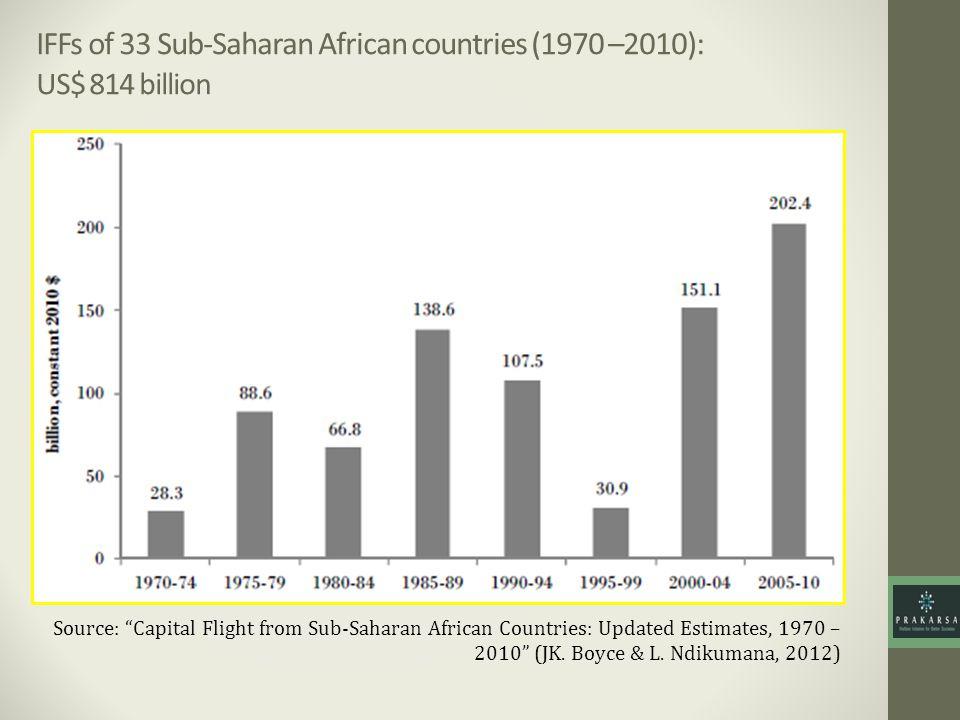 IFFs of 33 Sub-Saharan African countries (1970 –2010): US$ 814 billion