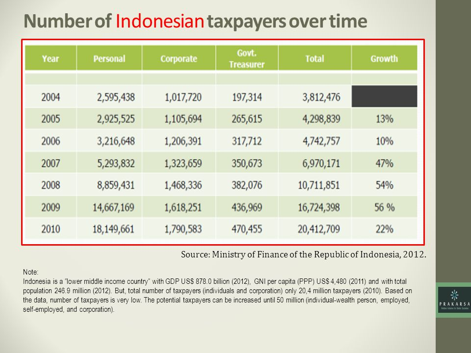 Number of Indonesian taxpayers over time