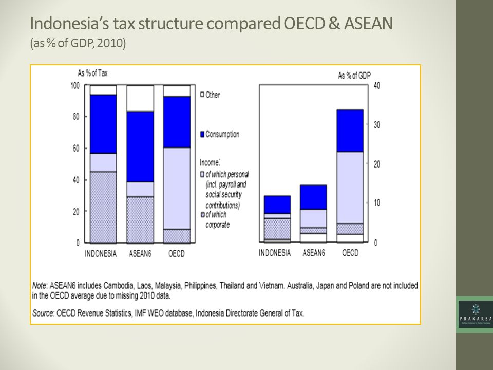 Indonesia's tax structure compared OECD & ASEAN (as % of GDP, 2010)