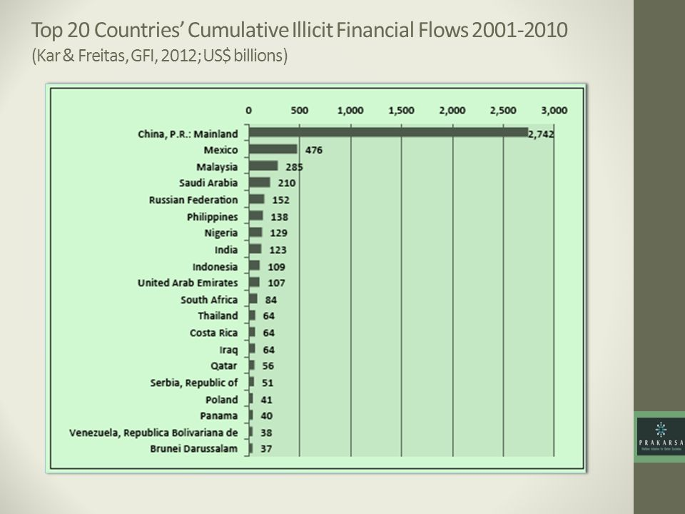 Top 20 Countries' Cumulative Illicit Financial Flows 2001-2010 (Kar & Freitas, GFI, 2012; US$ billions)