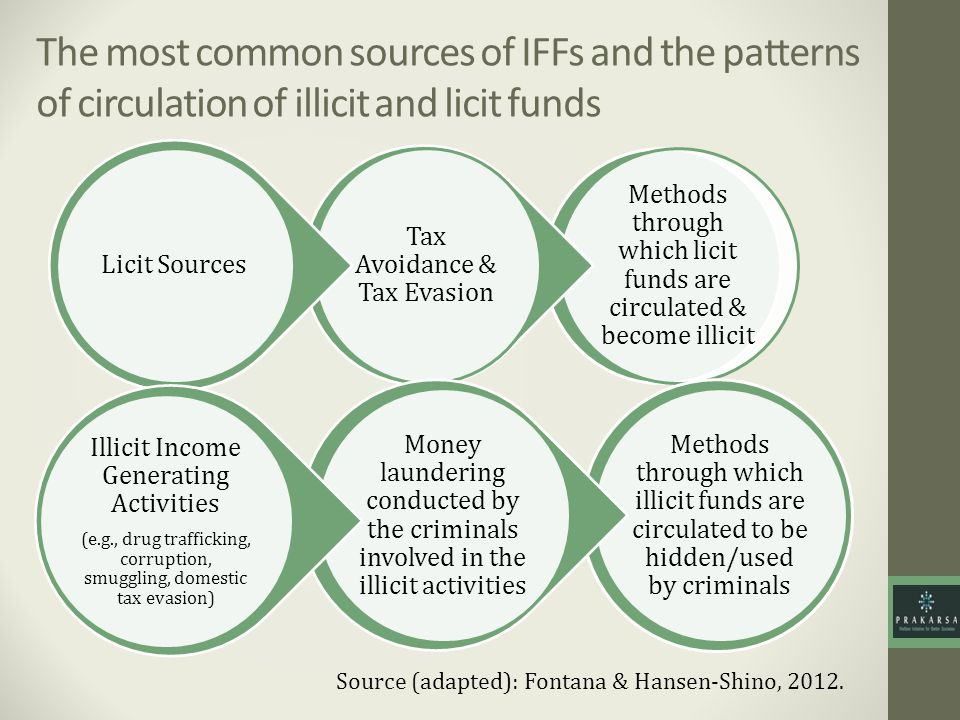 The most common sources of IFFs and the patterns of circulation of illicit and licit funds