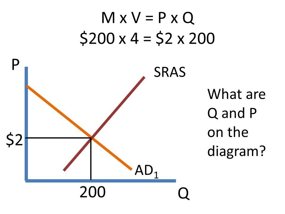 M x V = P x Q $200 x 4 = $2 x 200 P SRAS What are Q and P on the diagram $2 AD1 200 Q