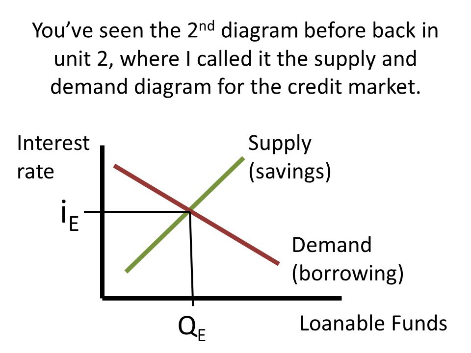 You've seen the 2nd diagram before back in unit 2, where I called it the supply and demand diagram for the credit market.