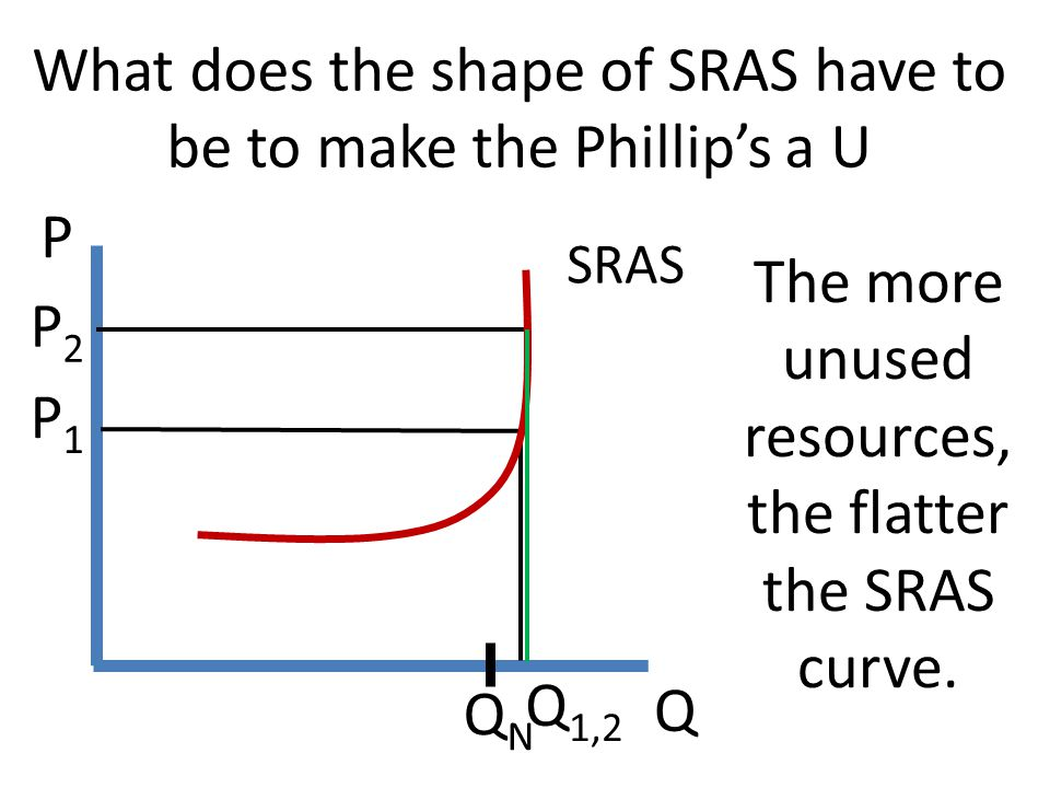 What does the shape of SRAS have to be to make the Phillip's a U