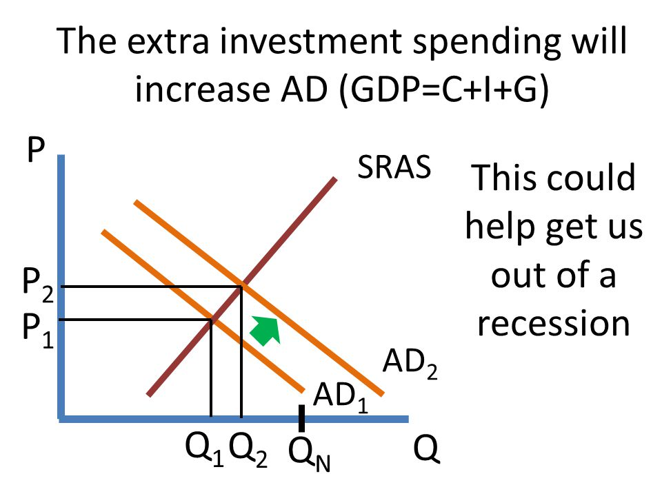 The extra investment spending will increase AD (GDP=C+I+G)