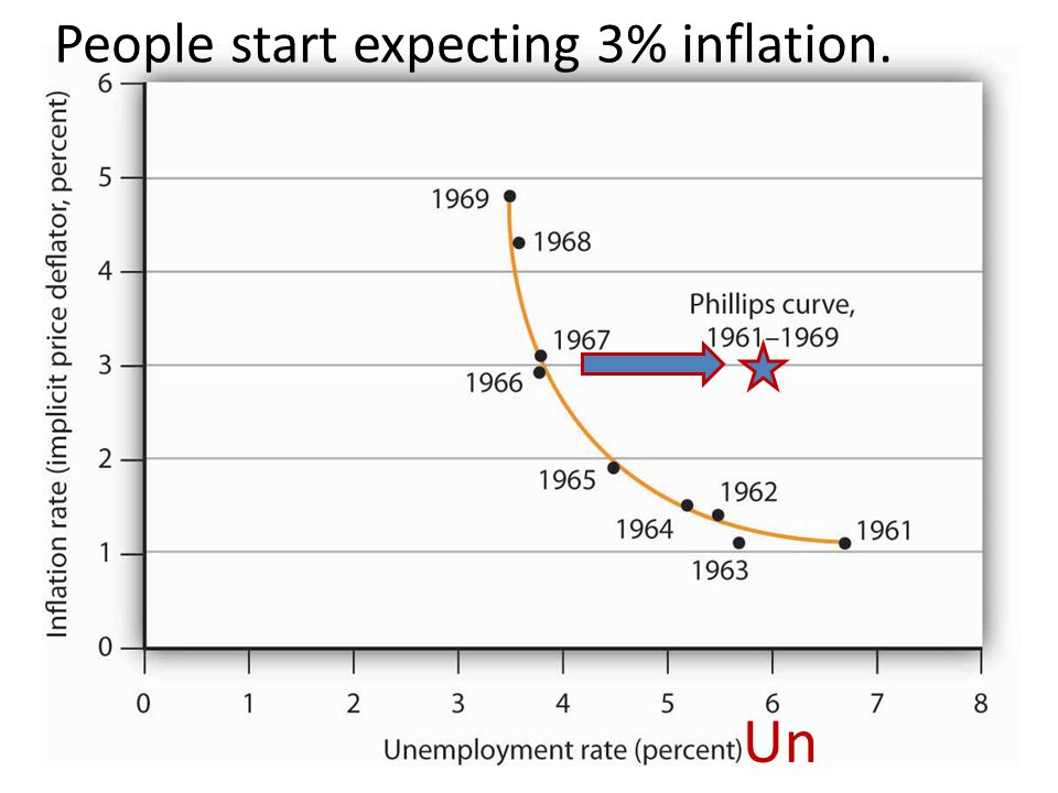 People start expecting 3% inflation.