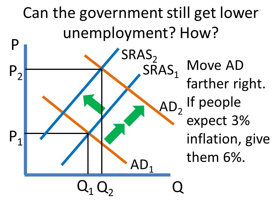 Can the government still get lower unemployment How