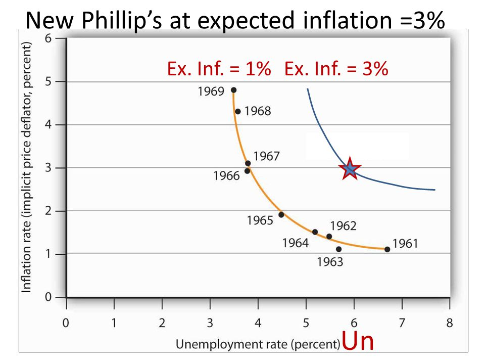 New Phillip's at expected inflation =3%