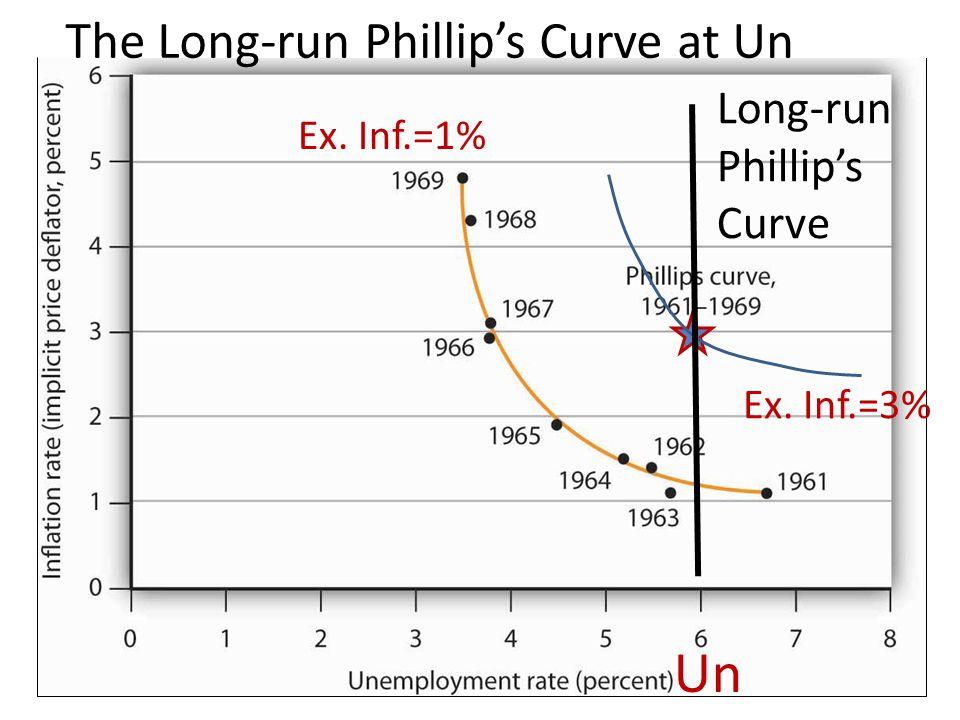 Un The Long-run Phillip's Curve at Un Long-run Phillip's Curve