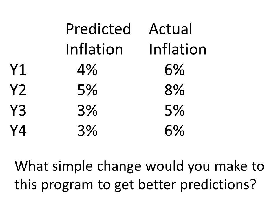 Predicted. Actual. Inflation. Inflation Y1. 4%. 6% Y2. 5%. 8% Y3. 3%