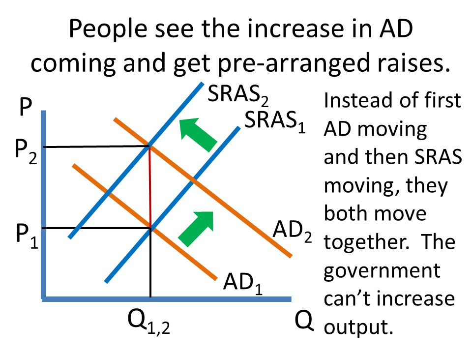 People see the increase in AD coming and get pre-arranged raises.