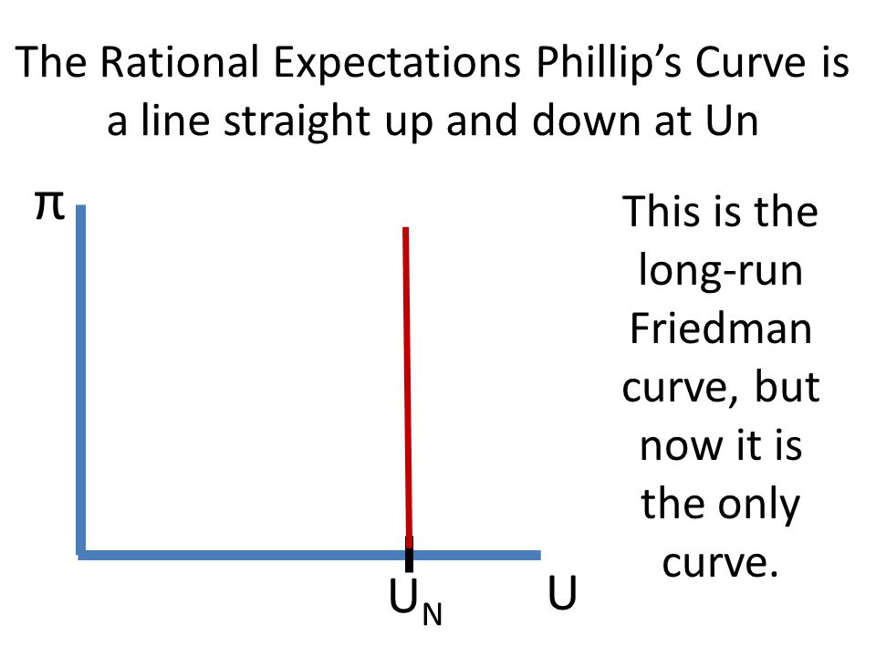 This is the long-run Friedman curve, but now it is the only curve.