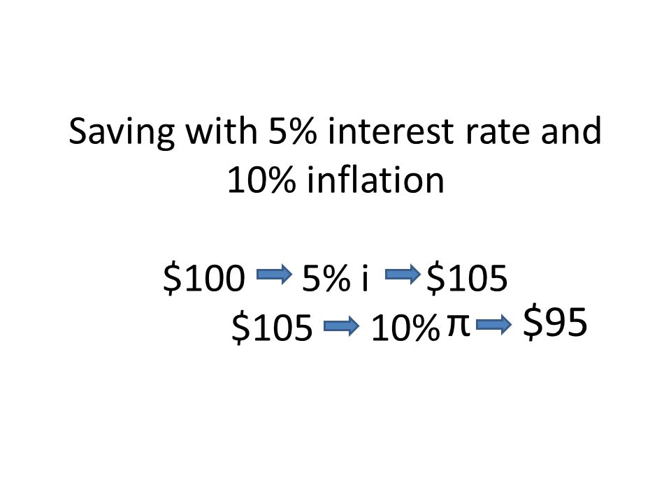 Saving with 5% interest rate and 10% inflation $100 5% i $105 $105 10%