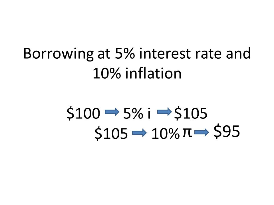 Borrowing at 5% interest rate and 10% inflation $100 5% i $105 $105 10%