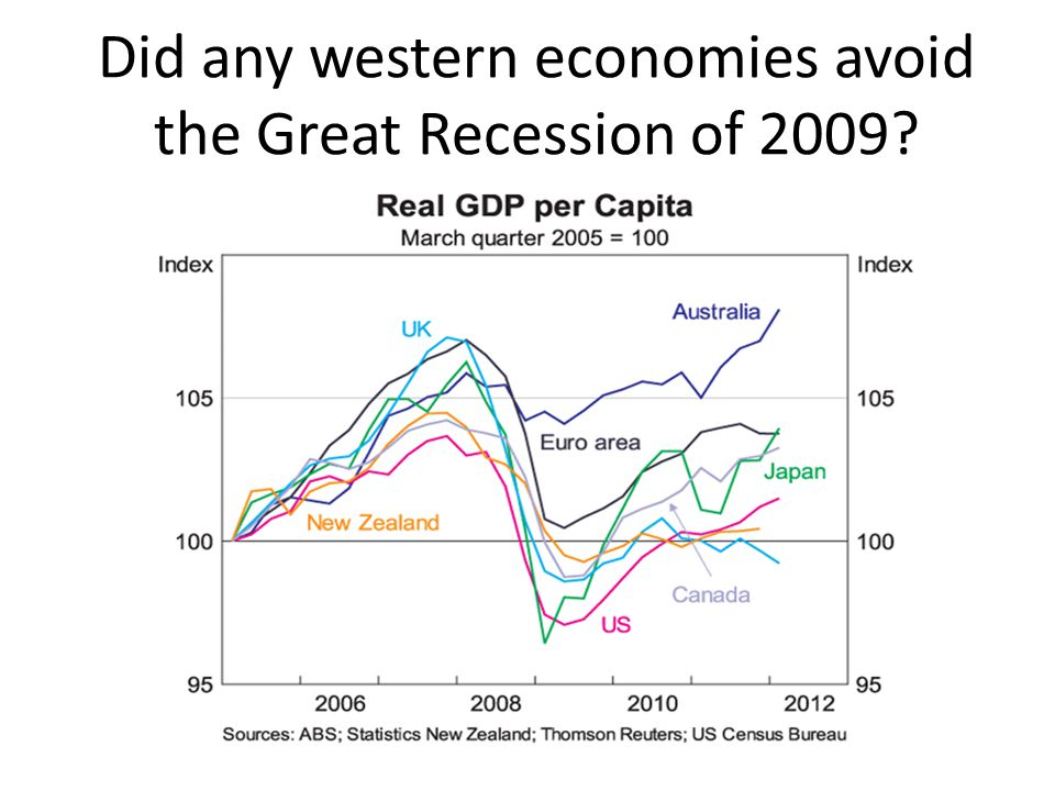 Did any western economies avoid the Great Recession of 2009