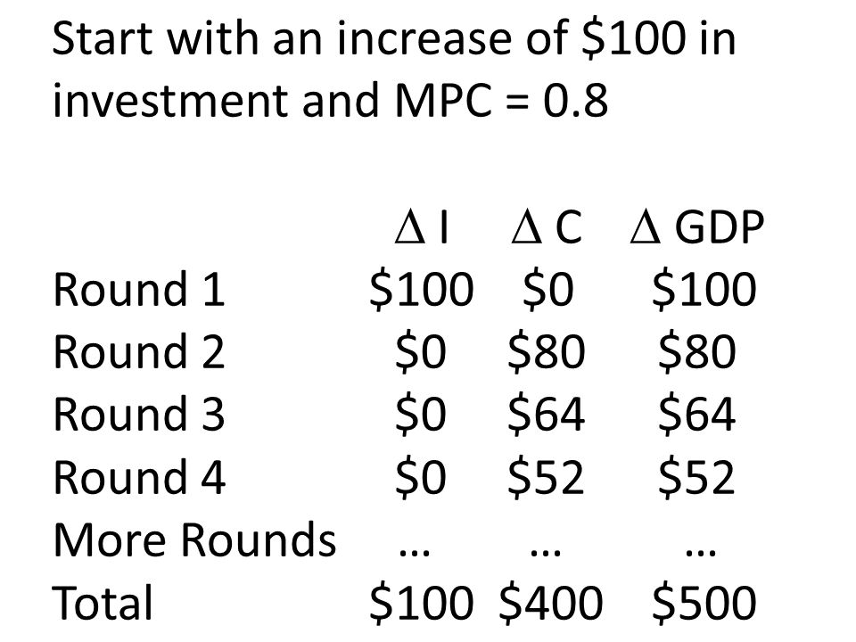 Start with an increase of $100 in investment and MPC = 0. 8
