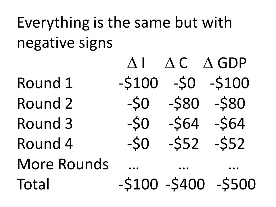 Everything is the same but with negative signs.  I  C  GDP Round 1