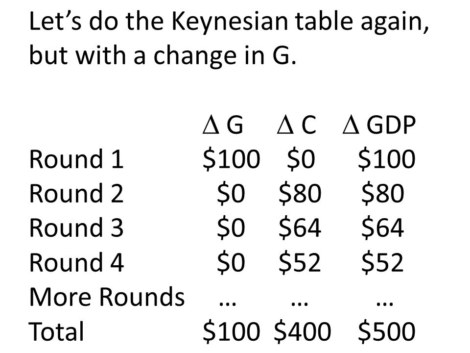 Let's do the Keynesian table again, but with a change in G