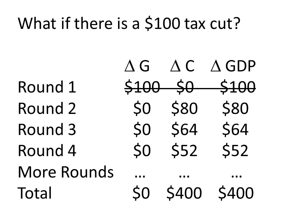 What if there is a $100 tax cut.  G  C  GDP Round 1. $100 $0