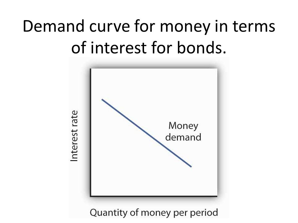 Demand curve for money in terms of interest for bonds.
