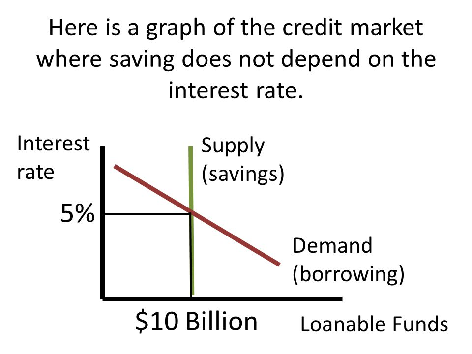 Here is a graph of the credit market where saving does not depend on the interest rate.