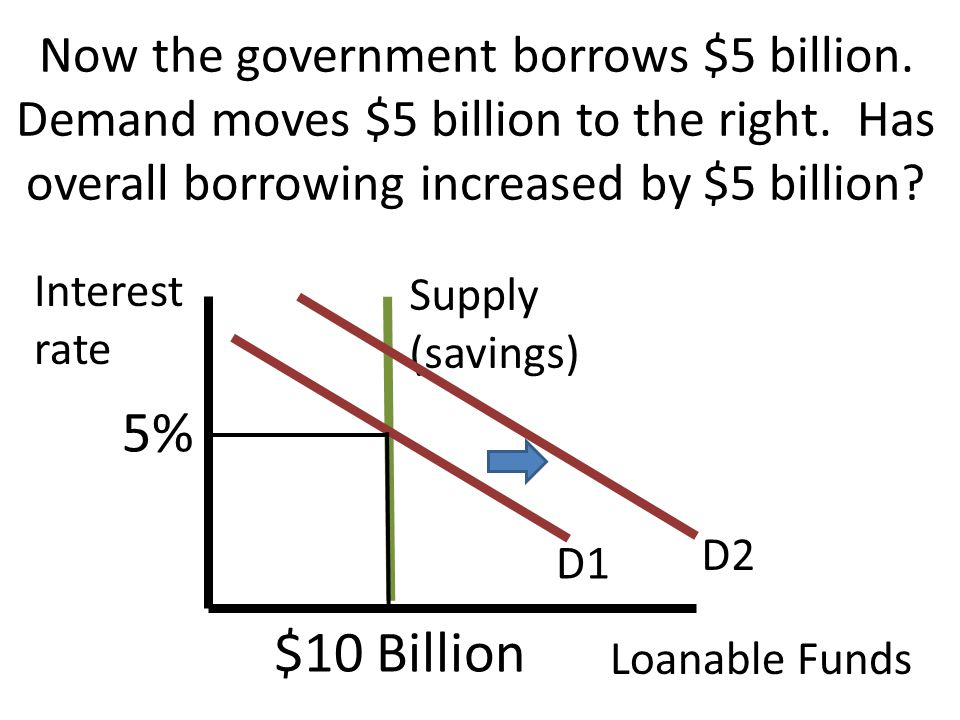 Now the government borrows $5 billion