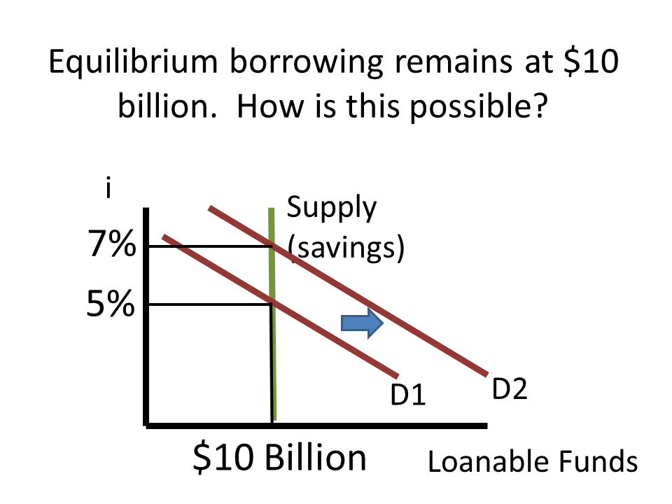 Equilibrium borrowing remains at $10 billion. How is this possible