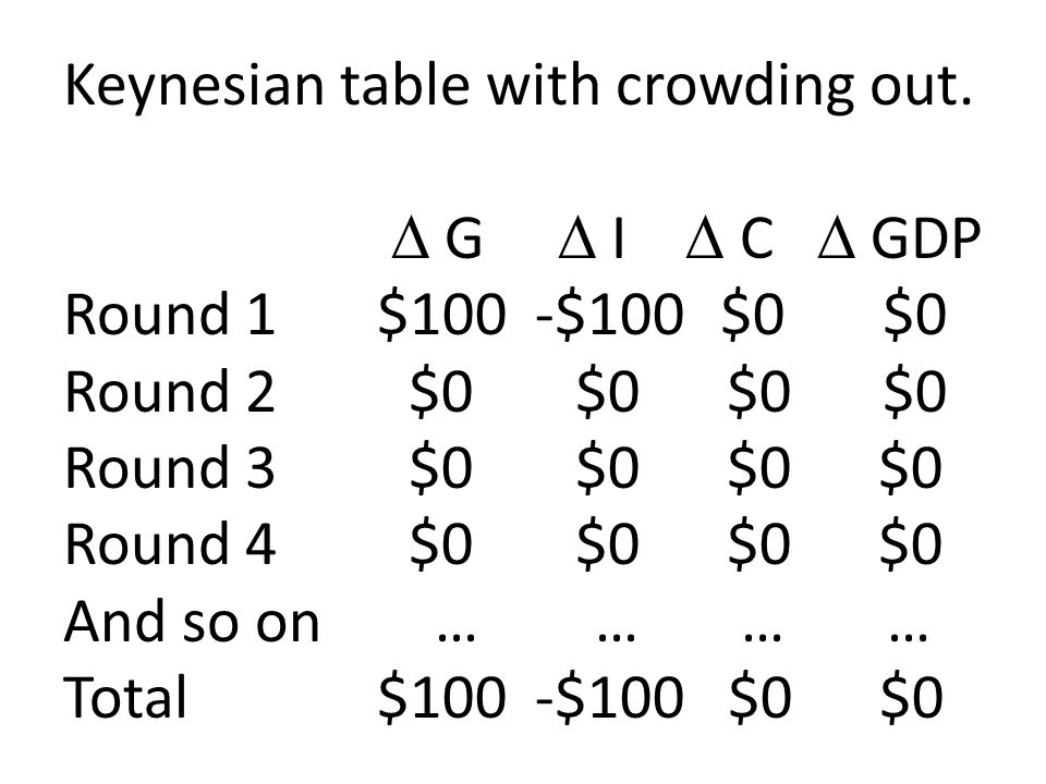 Keynesian table with crowding out.  G  I  C  GDP Round 1