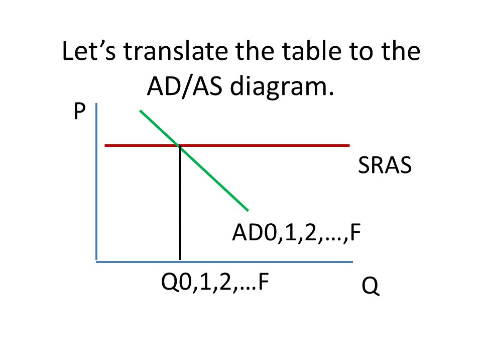 Let's translate the table to the AD/AS diagram.