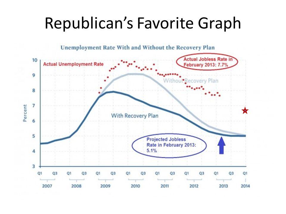 Republican's Favorite Graph