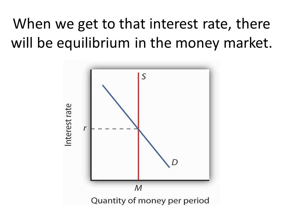 When we get to that interest rate, there will be equilibrium in the money market.