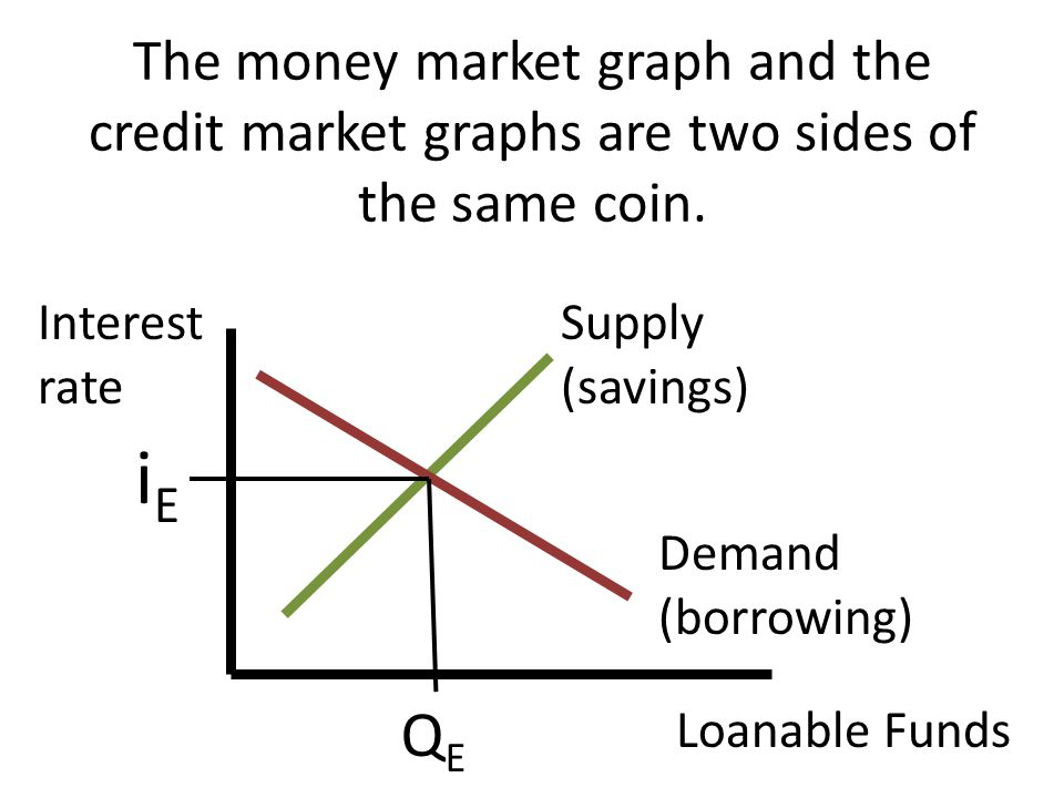 The money market graph and the credit market graphs are two sides of the same coin.