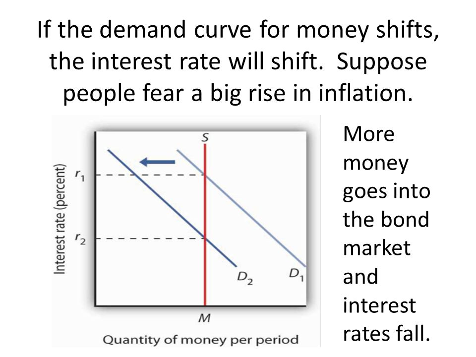 If the demand curve for money shifts, the interest rate will shift
