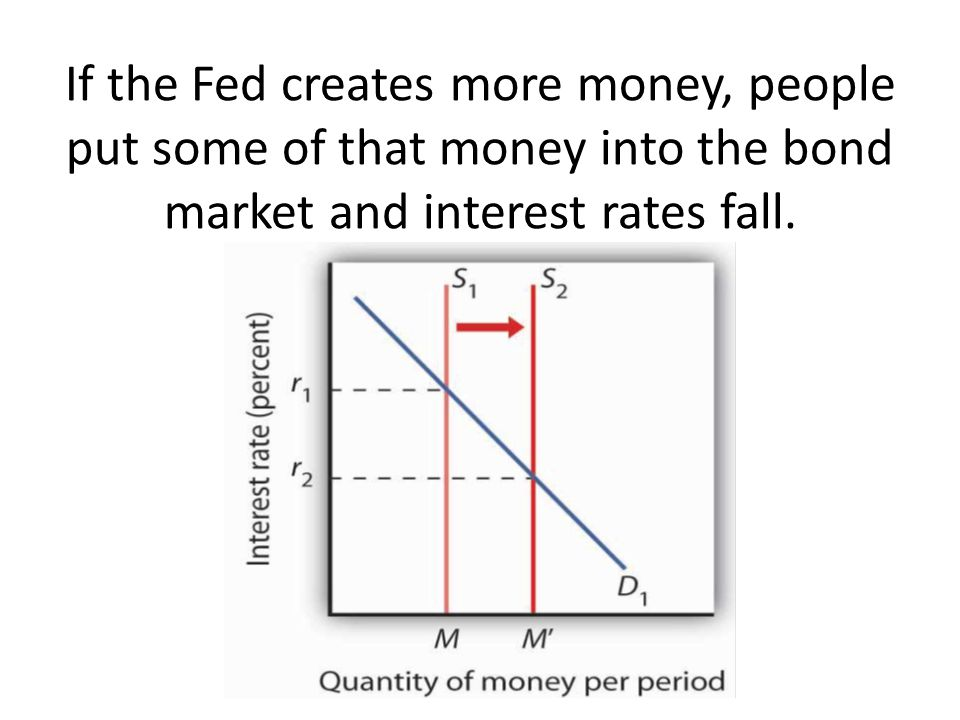 If the Fed creates more money, people put some of that money into the bond market and interest rates fall.