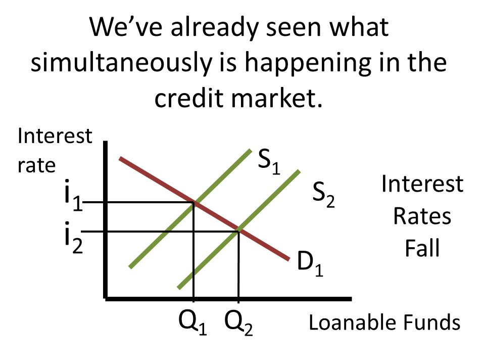 We've already seen what simultaneously is happening in the credit market.
